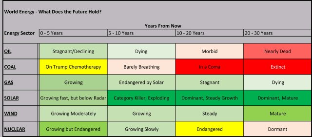 Energy Outlook